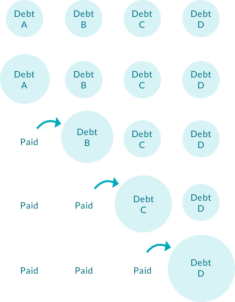 debt paydown | snowball | pay down debt